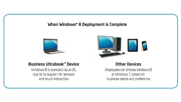 IT Whitepaper: Deploying Microsoft Windows 8 in the Enterprise