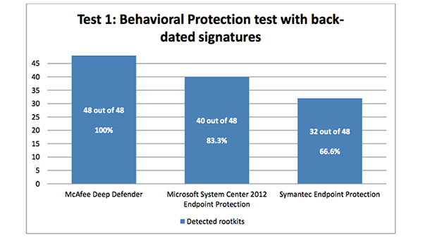 McAfee Deep Defender Scores 100% in Rootkit Protection Test