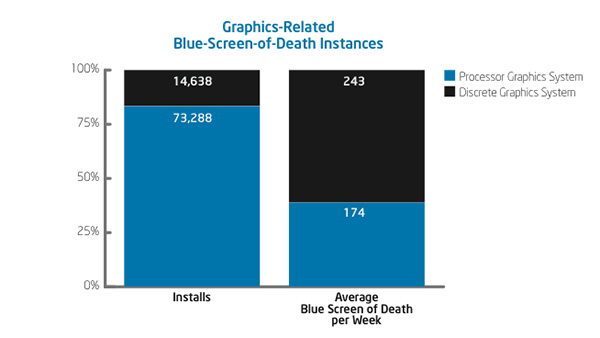 Processor Graphics Systems Provide Significant IT Business Value