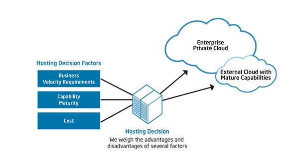 Cloud Computing Cost: Saving with a Hybrid Model