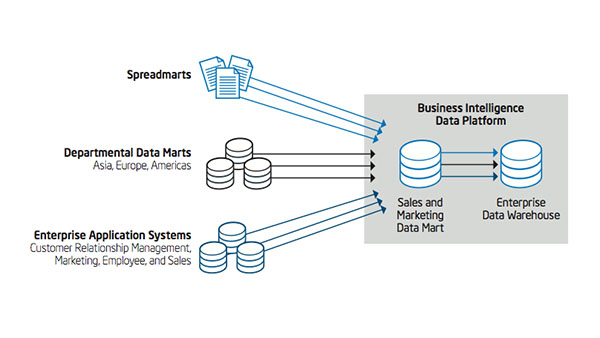 Delivering Self-Service BI, Data Visualization, and Big Data Analytics