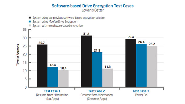IT Best Practices: Improving Data Protection with McAfee Drive Encryption