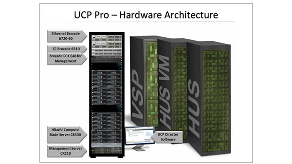 Hitachi Unified Compute Platform (UCP) Pro for VMware vSphere