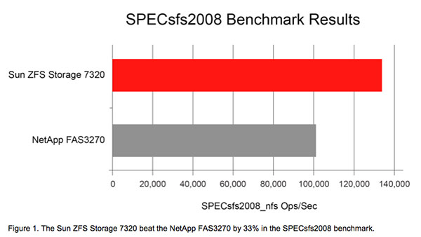 Taking Advantage of Multicore/Multiprocessor Technologies to Meet Today's Storage Needs