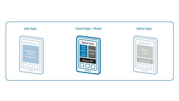 Implementing a Cross-Platform Enterprise Mobile Application Framework